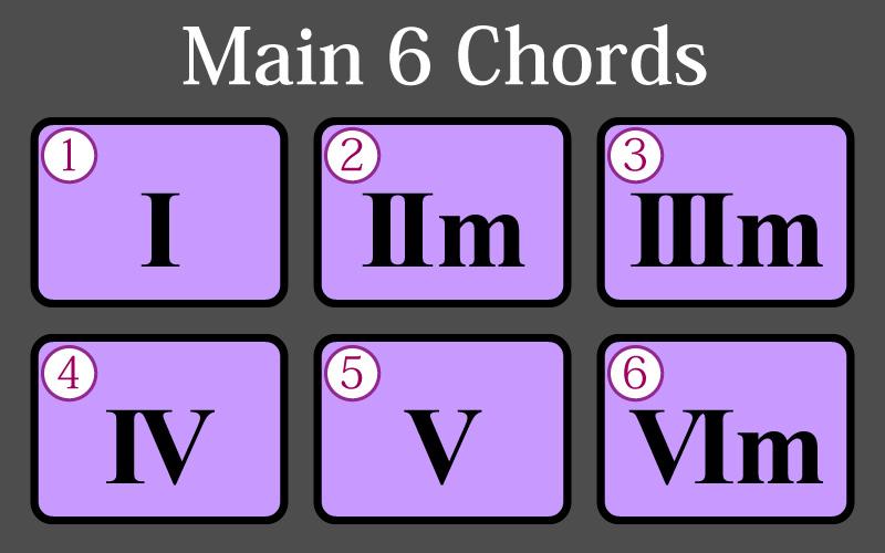 Main 6 Chords