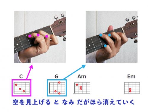 従来のギター弾き語り用コード譜